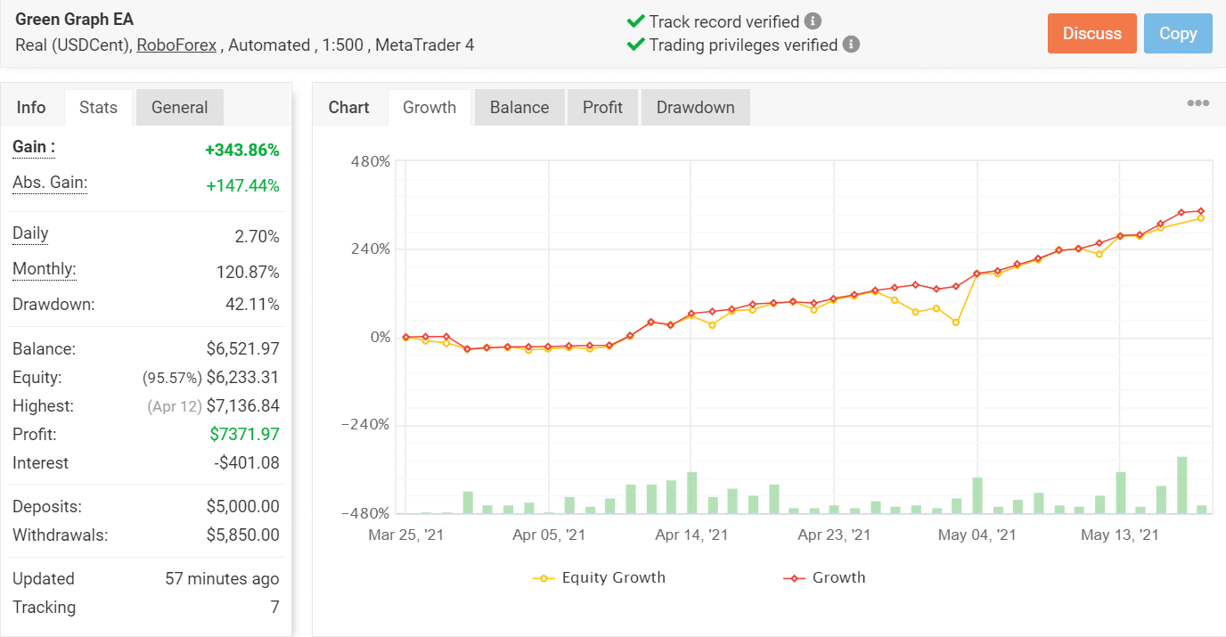 Green Graph EA Test
