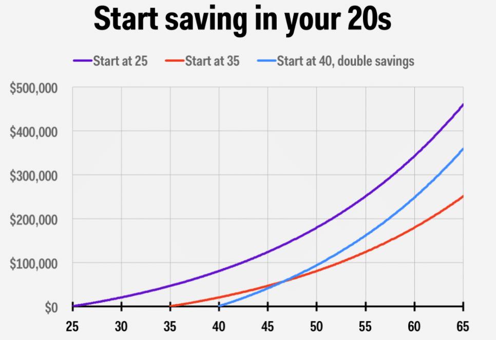 Start Saving Chart