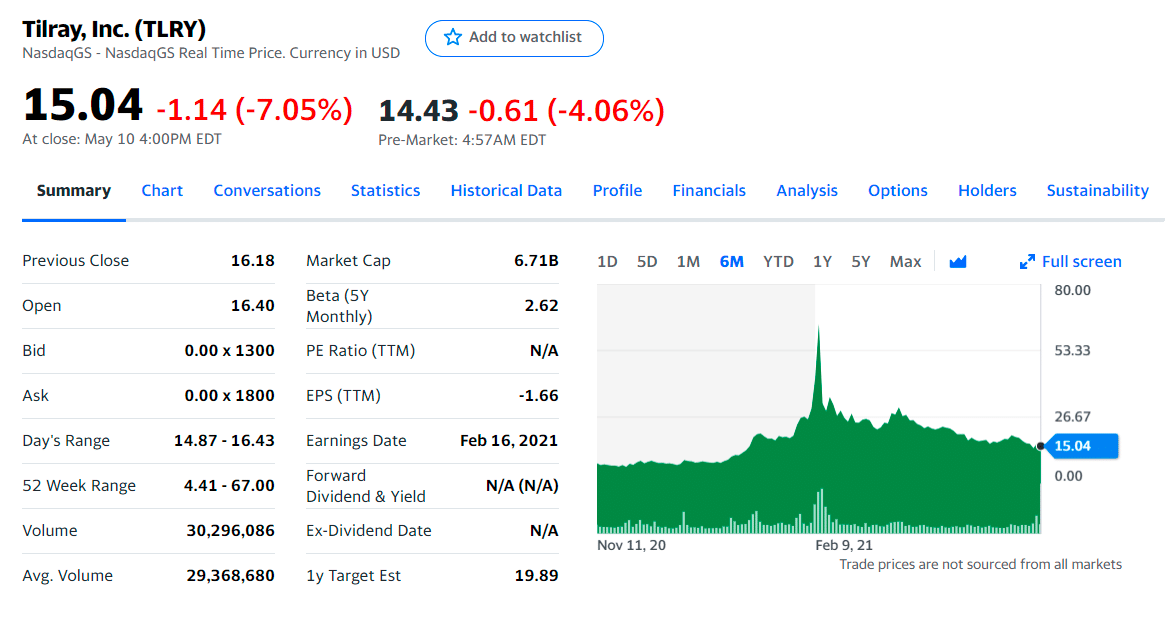 Tilray-Currency-In-Usd