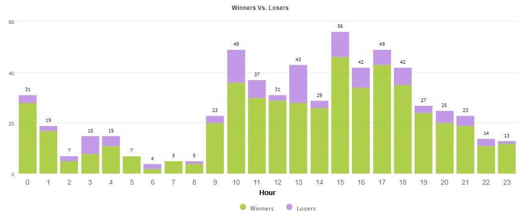 Winners vs Losers_Hour
