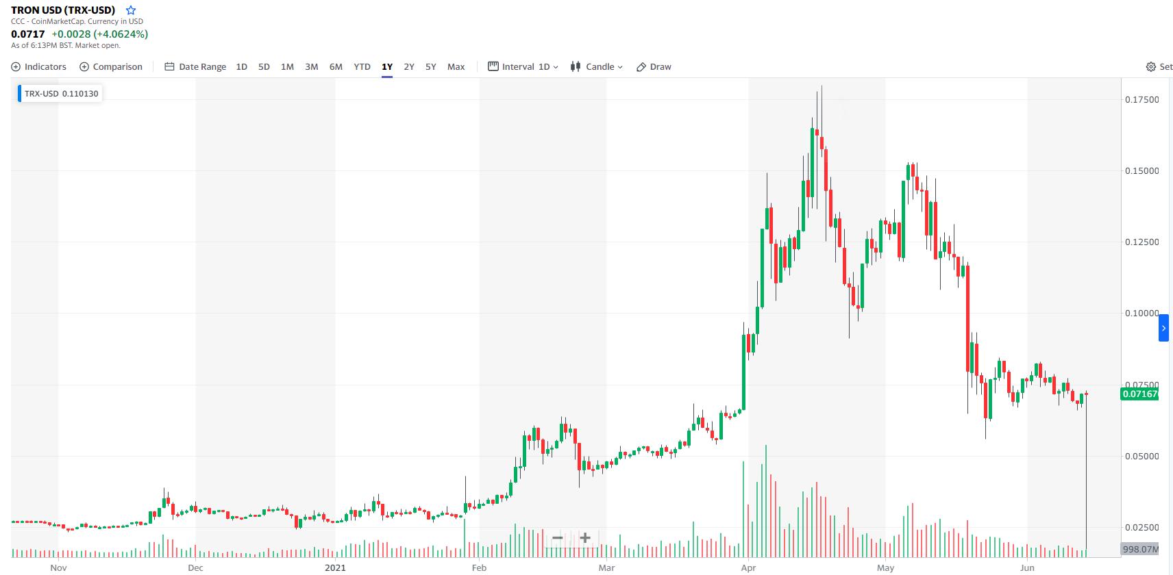 TRX/USD chart