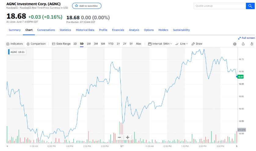 AGNC Investment Corp chart