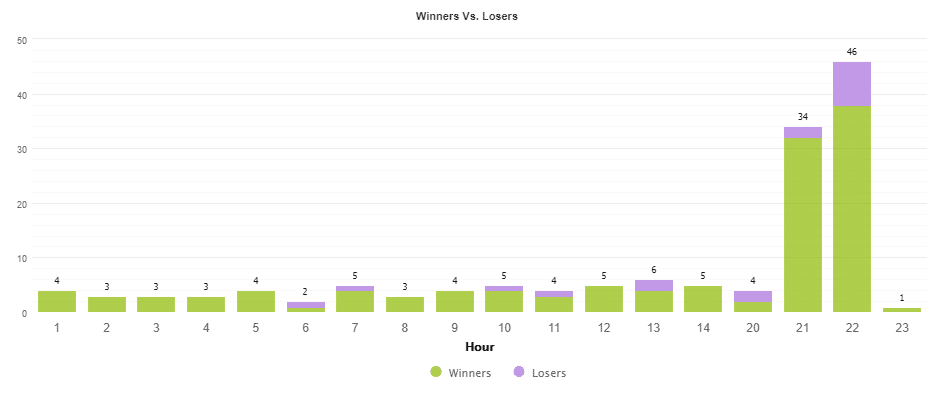 Wiiners vs Losers Hours