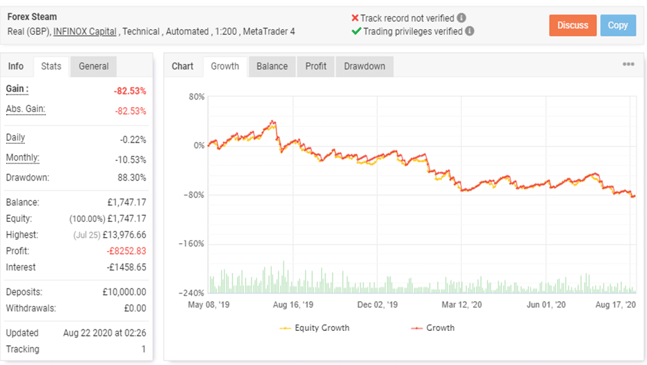 Forex Steam trading results