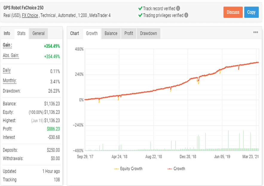 GPS Forex Robot trading results