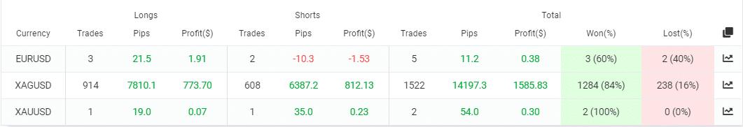 Galileo FX Galileo FX trading results