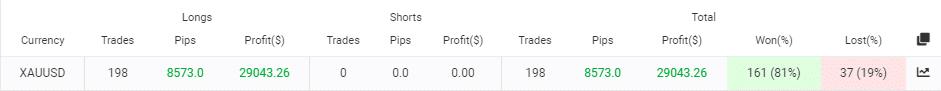 advisor ignores trading