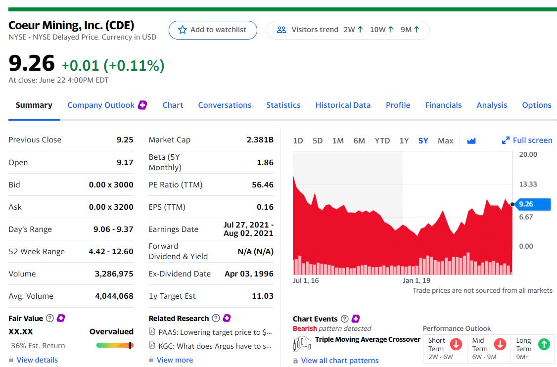 Coeur Mining, Inc. (NYSE: CDE)