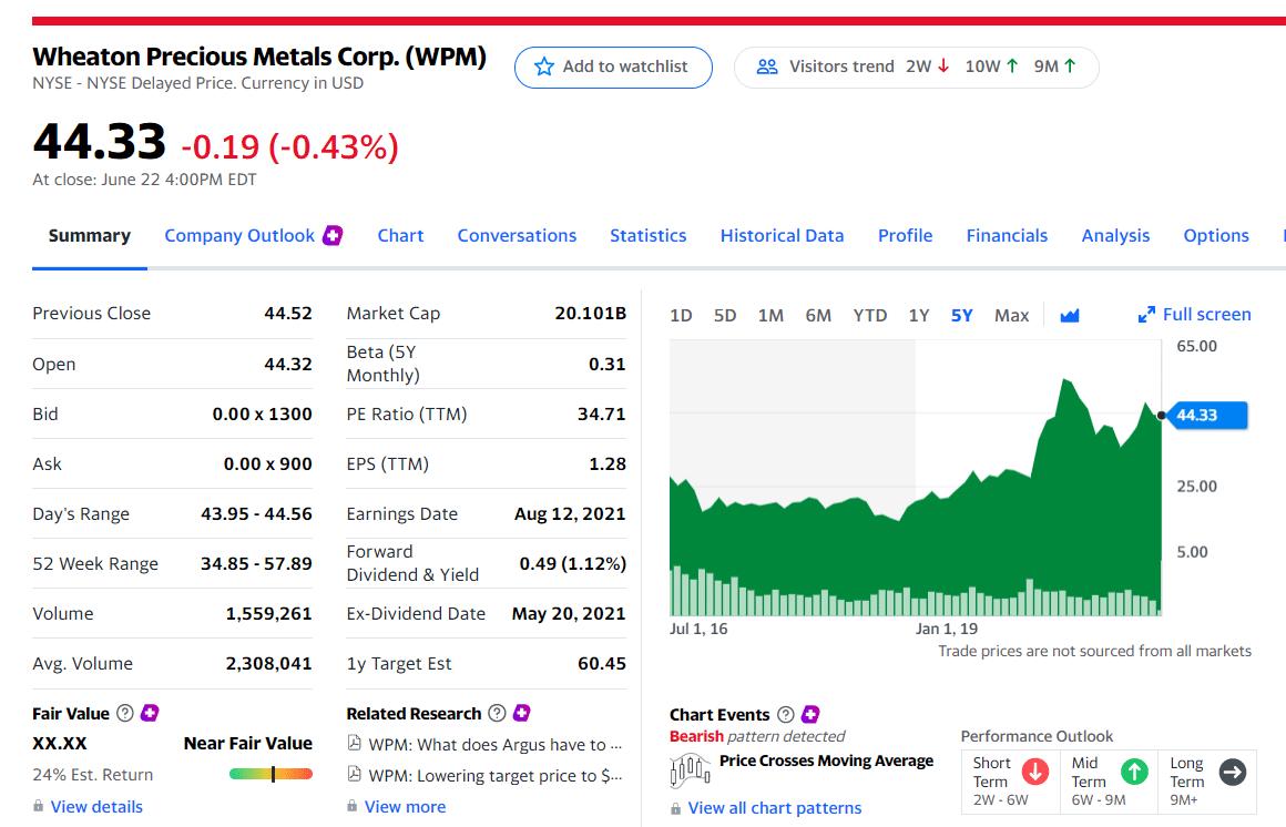 Wheaton Precious Metals Corp. (NYSE: WPM)