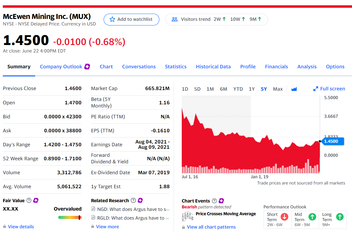 McEwen Mining Inc. (NYSE: MUX)