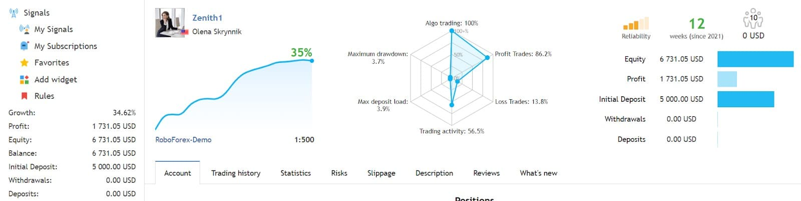 Trading Performance of Zenith EA