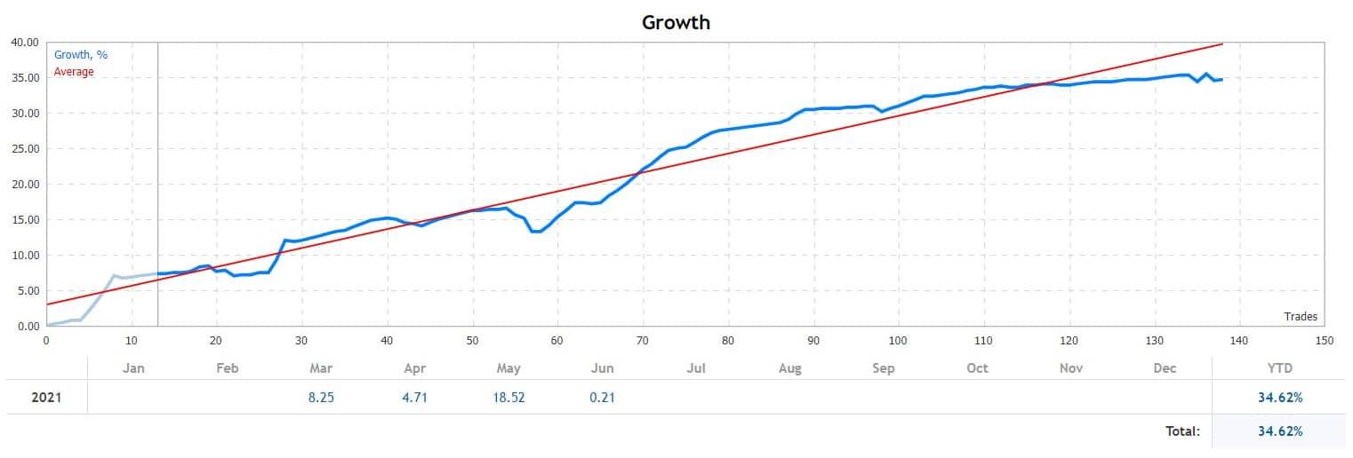 Grows Grafic