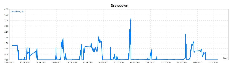Drawdown Grafic