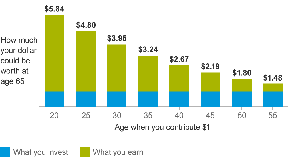 Considerations For Retirement