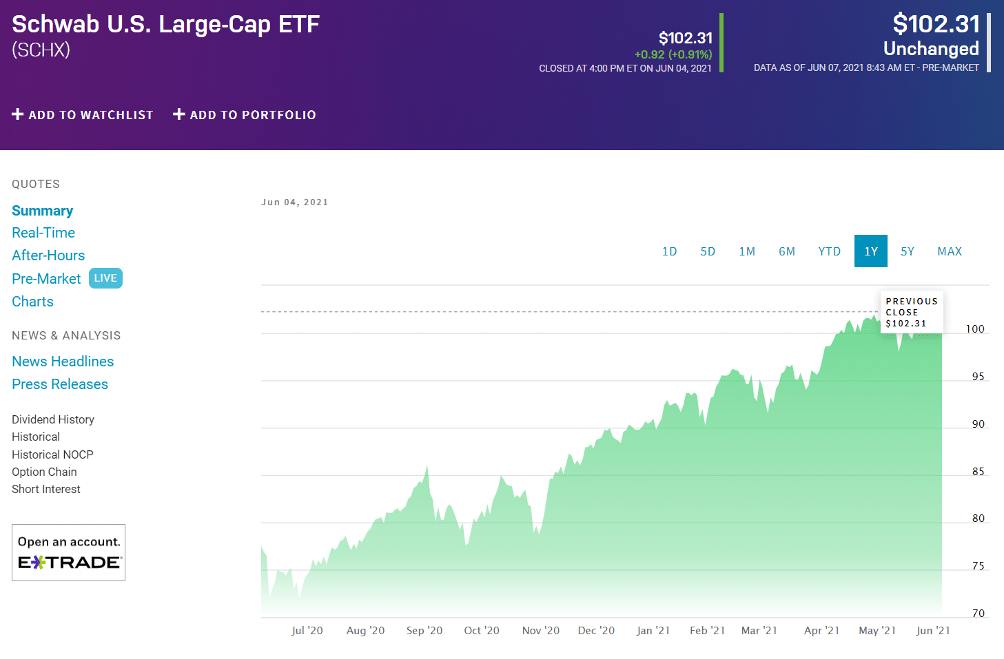 ETFs Double your Investment