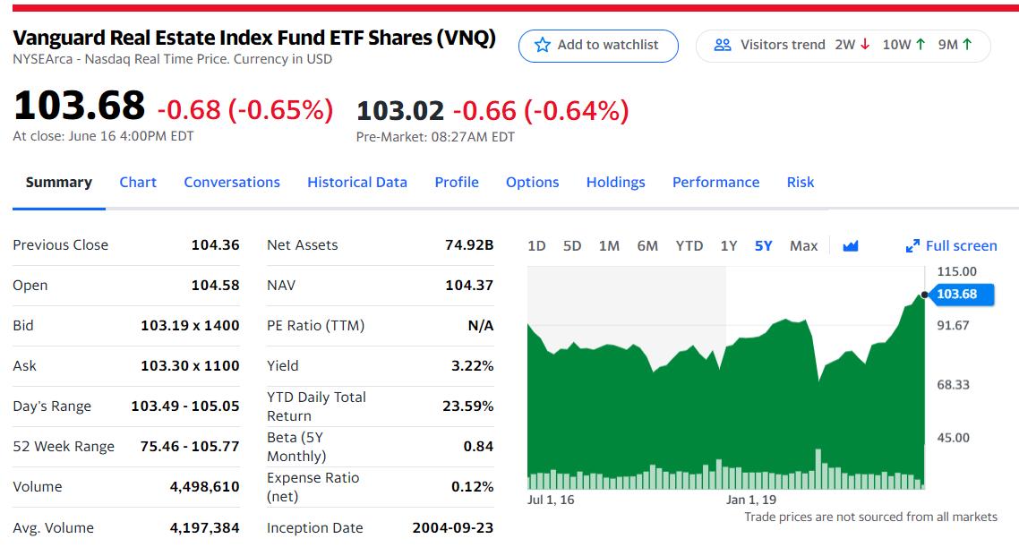 Vanguard Real Estate ETF trades under the ticker VNQ