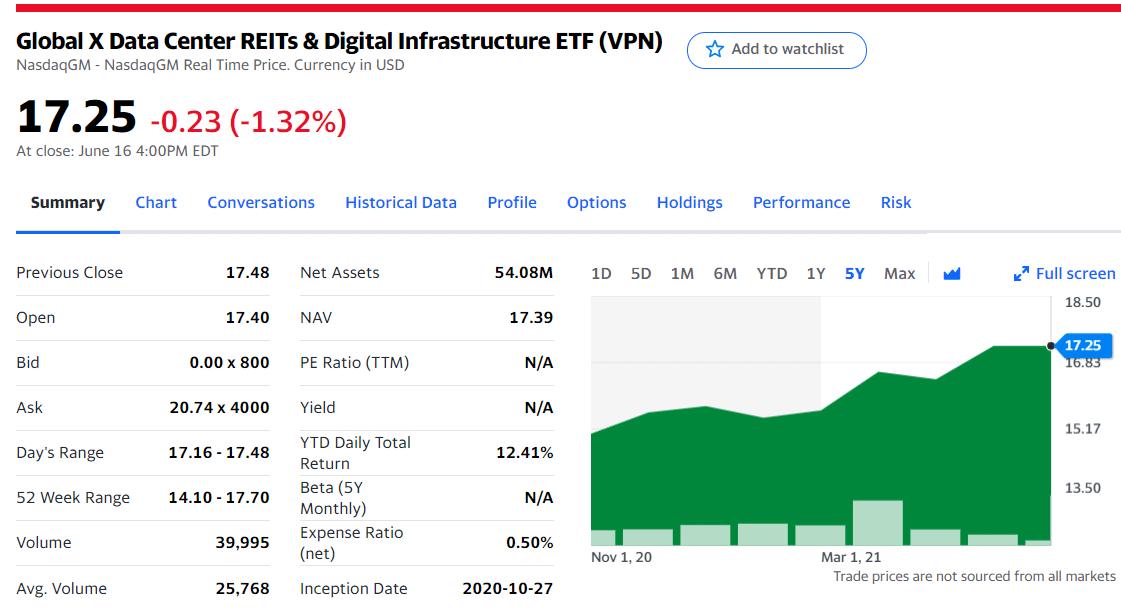 Global X Data Center REITs & Digital Infrastructure ETF (VPN)