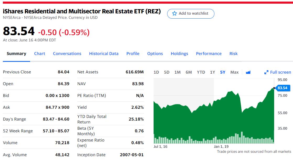iShares Residential Real Estate ETF (REZ)