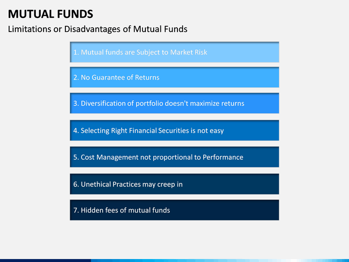 Limitations of Disadvantages of mutual funds