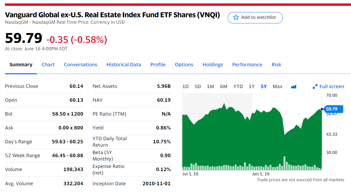 Vanguard Global ex-U.S. Real Estate ETF (VNQI)