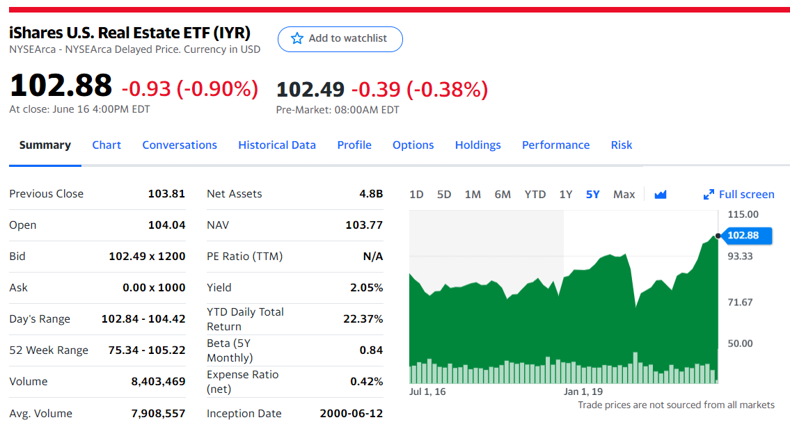 Shares U.S. Real Estate ETF (IYR)