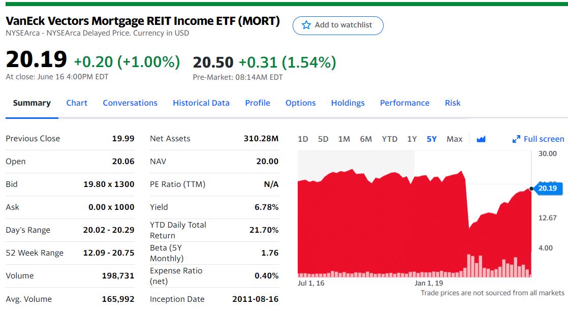 VanEck Vectors Mortgage REIT Income ETF (MORT)