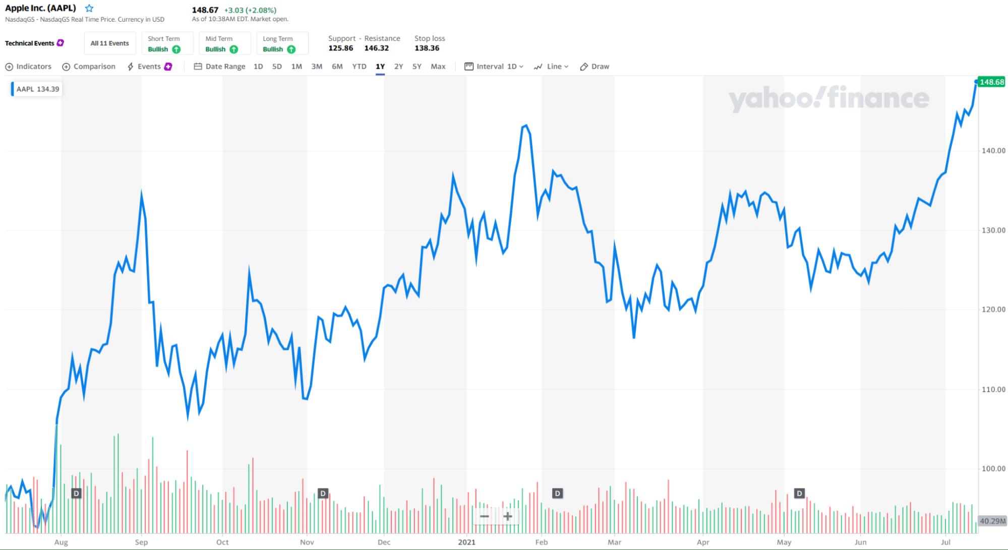 Apple Inc._chart