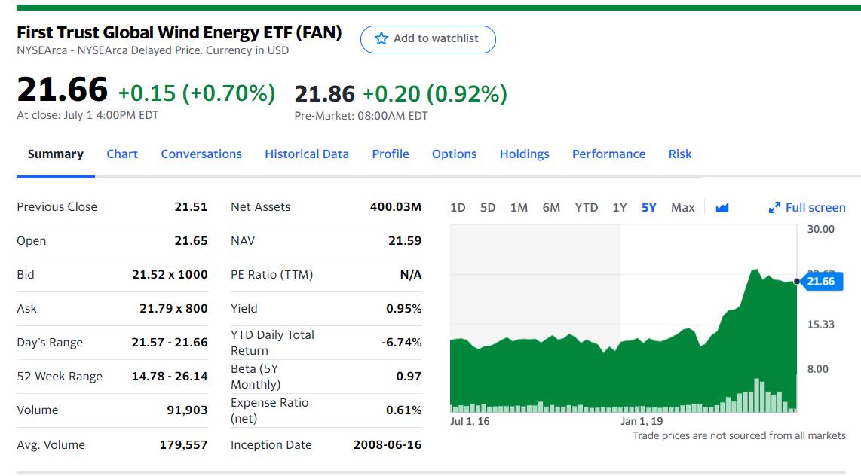First Trust Global Wind Energy ETF (FAN) Summary