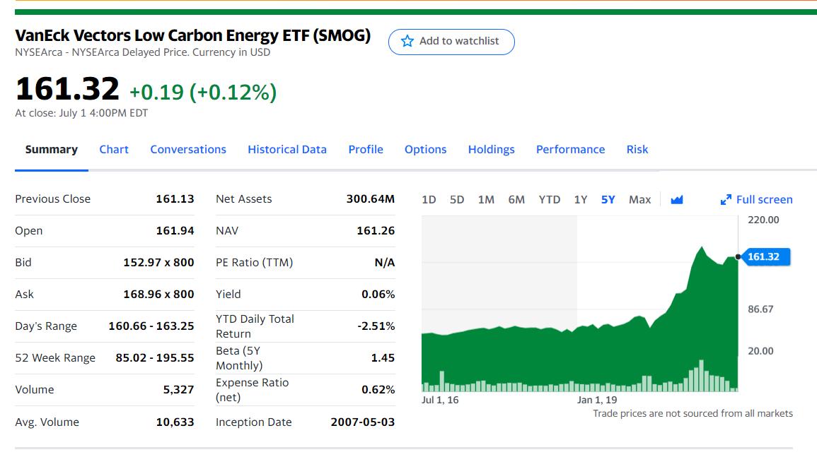 VanEck Vectors Low Carbon Energy ETF (SMOG)