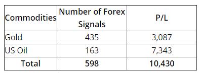 FXLeaders signals