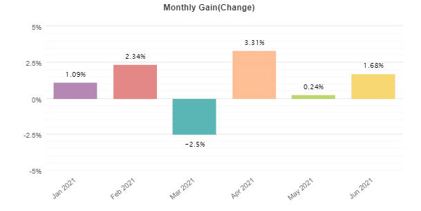 Monthly gain