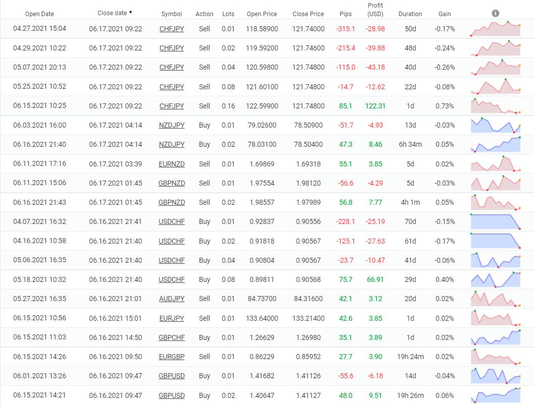 Trading history
