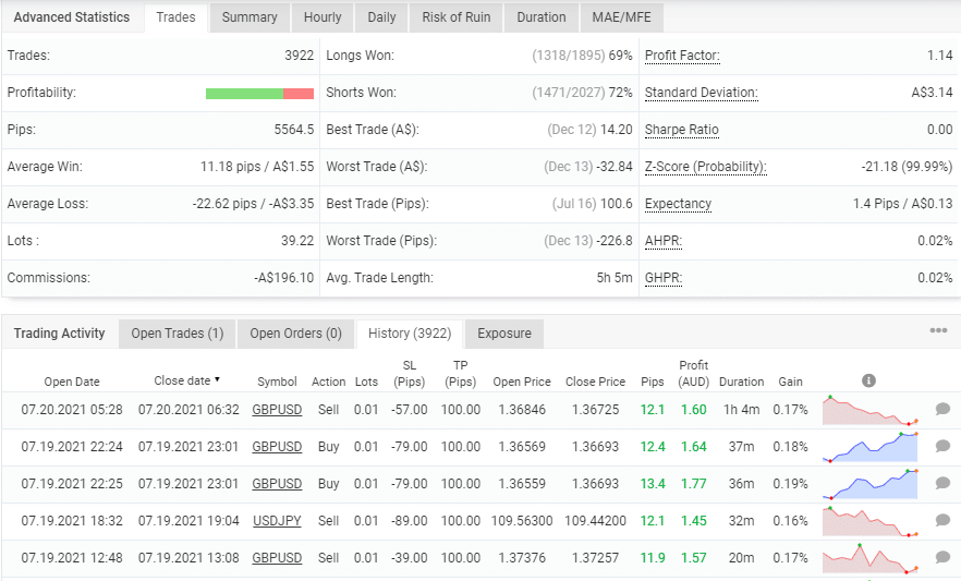 Trading Results