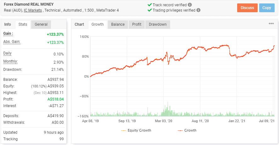 Trading Results Chart