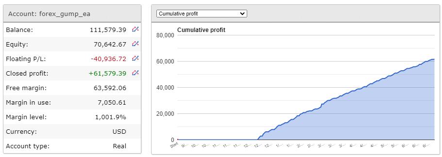 Trading account chart