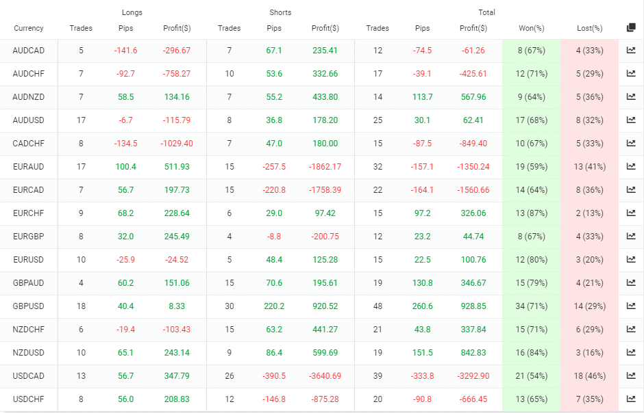 Trading results for different currency pairs the EA trades
