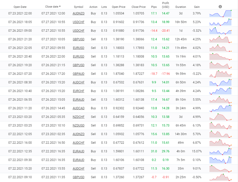 Trading results of different currency pairs the robot trades on