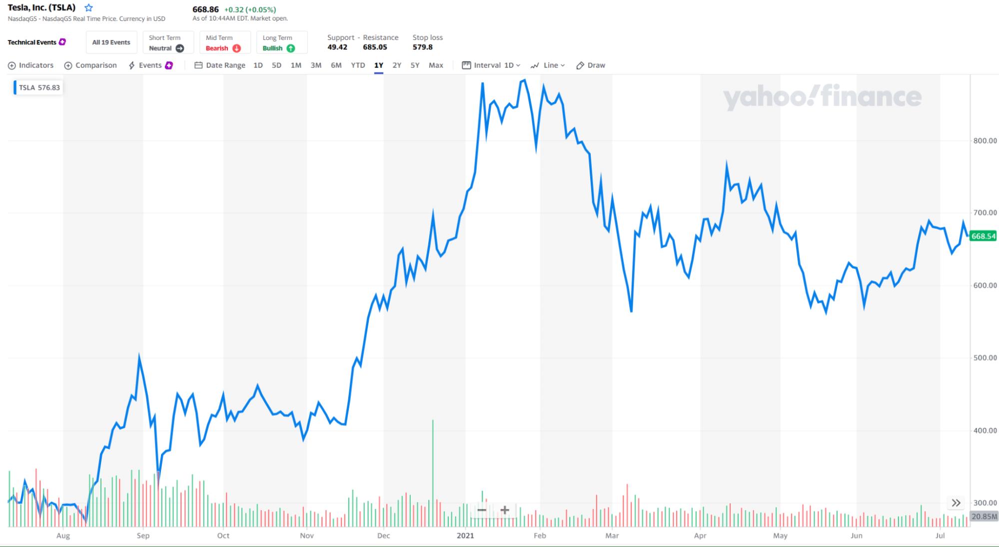 Tesla, Inc_chart