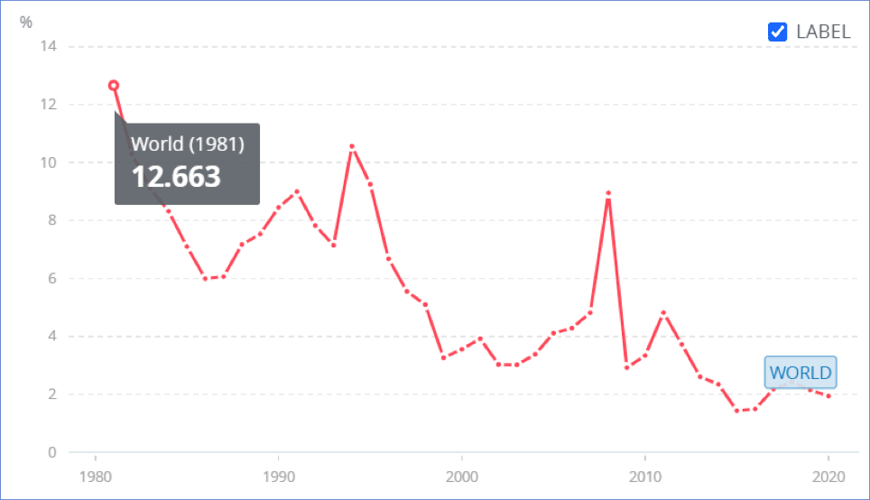 World annual inflation data from 1980 – 2020