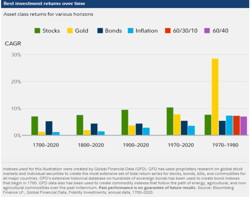 Asset class returns for various horizons