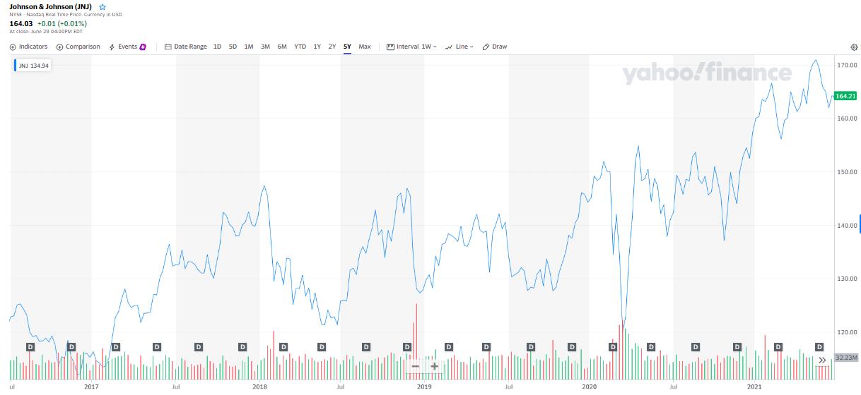 Johnson & Johnson (JNJ) chart