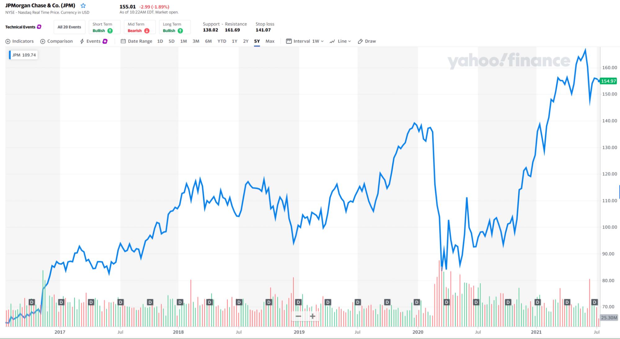 JPMorgan Chase&Co