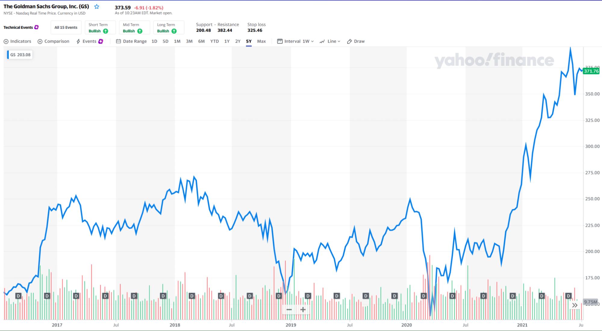 The Goldman Sachs Group, Inc