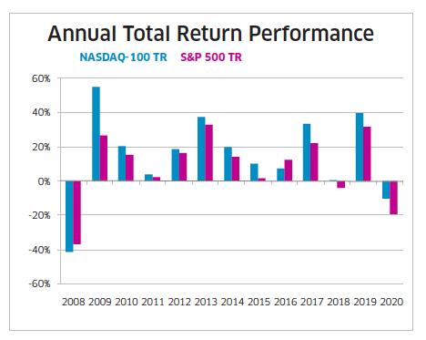 Annual Total Return Perfomance