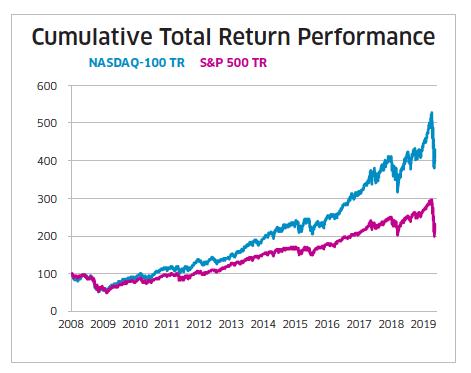 Cumulative Total Return Perfomance