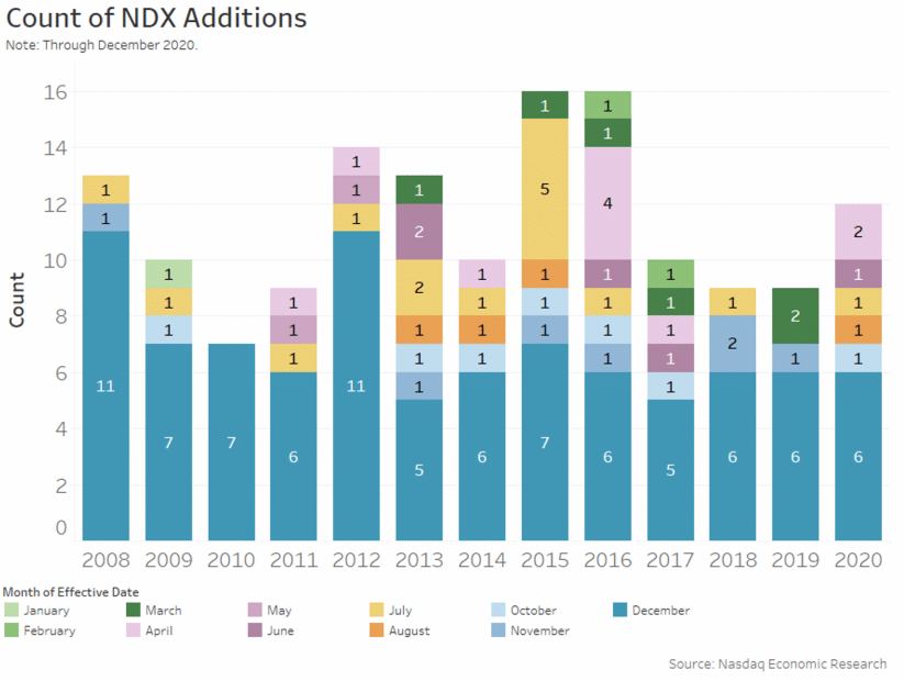Count of NDX Additions