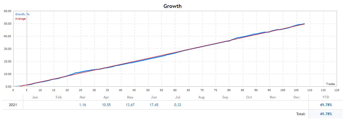 Neural Bot growth