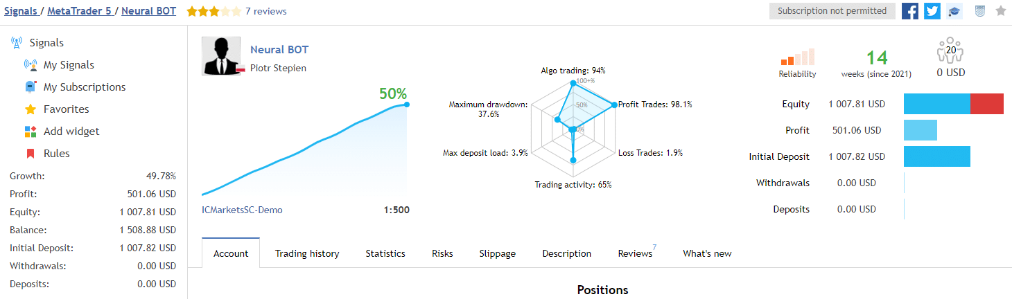 Account trading results