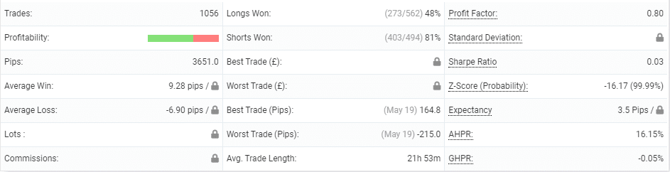 Sirius EA Trading Performance