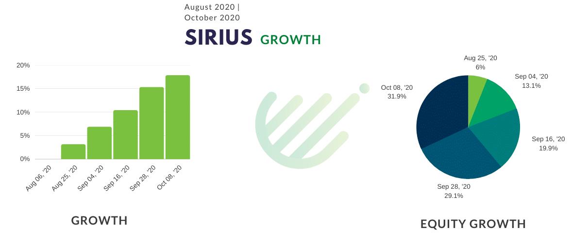 Sirius growth chart
